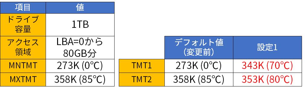 評価設定(SSD1)