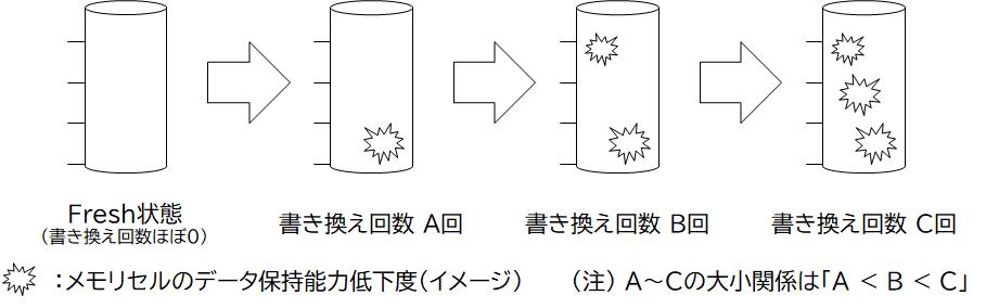 NANDフラッシュメモリのメモリセルの書き換え回数増加によるデータ保持能力低下のイメージ