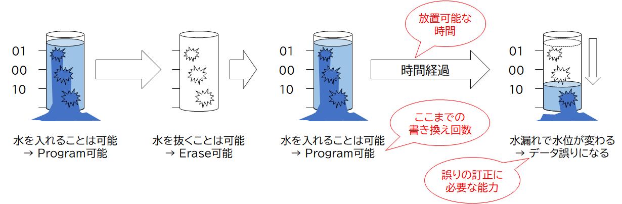 NANDフラッシュメモリのデータ保持能力を特徴づける3要素