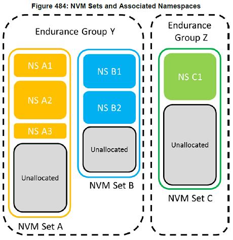 Endurance Groupイメージ図(NVMe仕様書より引用)