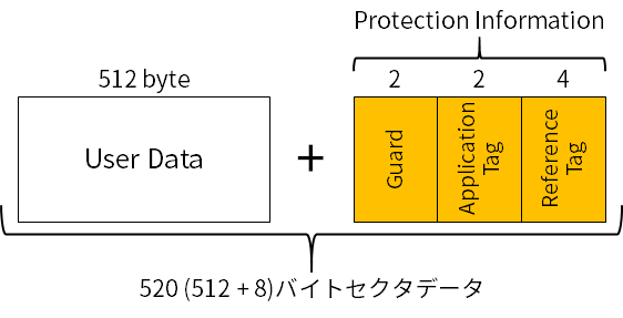 NVMe仕様におけるProtection Information (PI)(520バイトセクタの例)