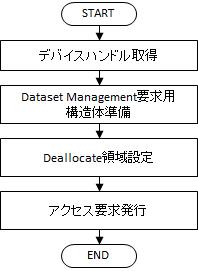 Dataset Managementコマンド(Deallocate)発行処理フローチャート