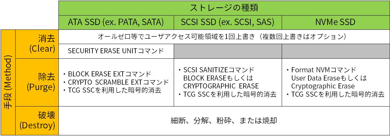 SP800-88記載のSSD難読化方法(抜粋)