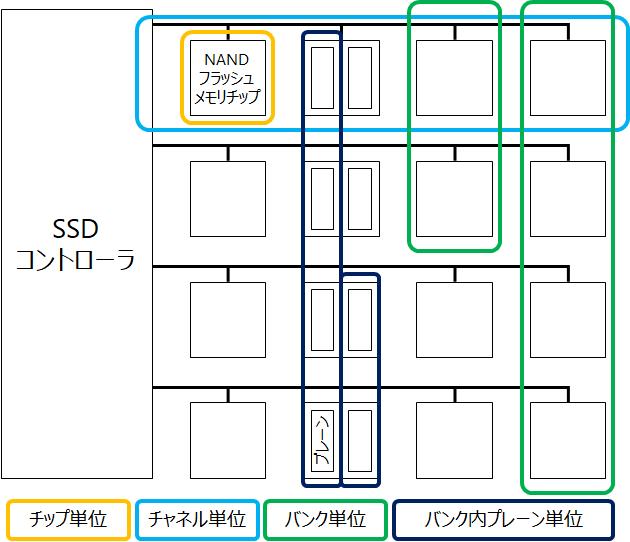 ドライブ内でのNVM Setの構成単位例(イメージ)