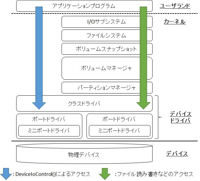 Windowsのストレージアーキテクチャ
