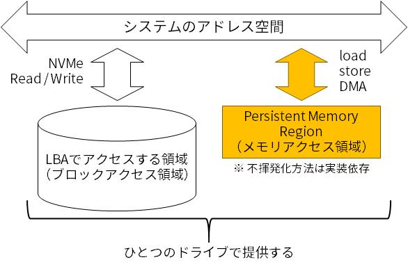 Persistent Memory Region (PMR)イメージ図<br>