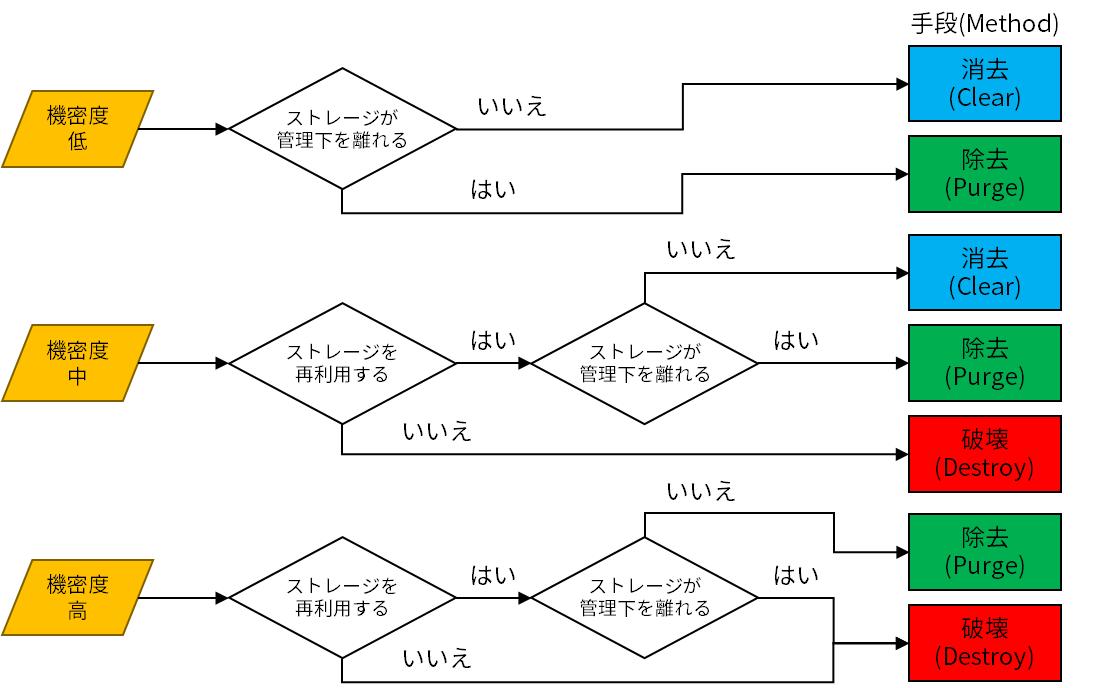 SP800-88記載のストレージ難読化フローチャート