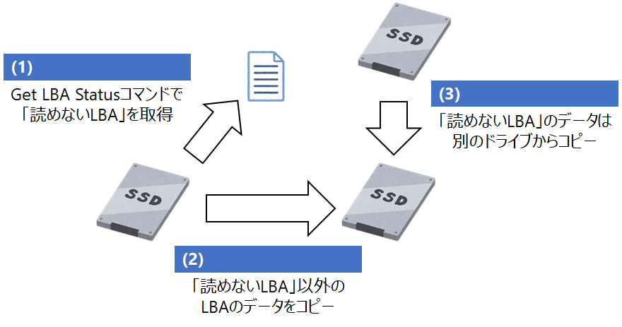 get-lba-status-command-use-case.png