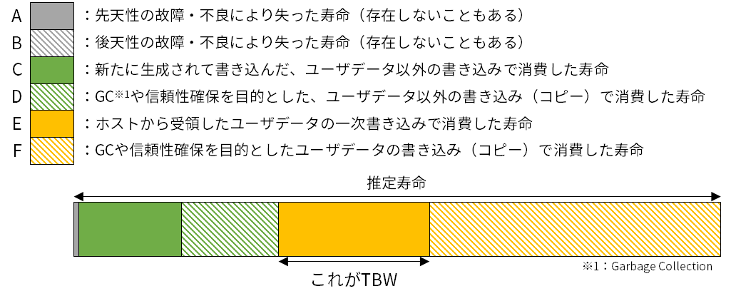 SSDが搭載するNANDフラッシュメモリの推定寿命と、その推定寿命を消費する要素(消費の様子はイメージ)