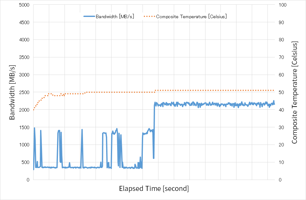 TMT1=摂氏50度、TMT2=摂氏60度の時の性能と温度の時間変化(SSD2)