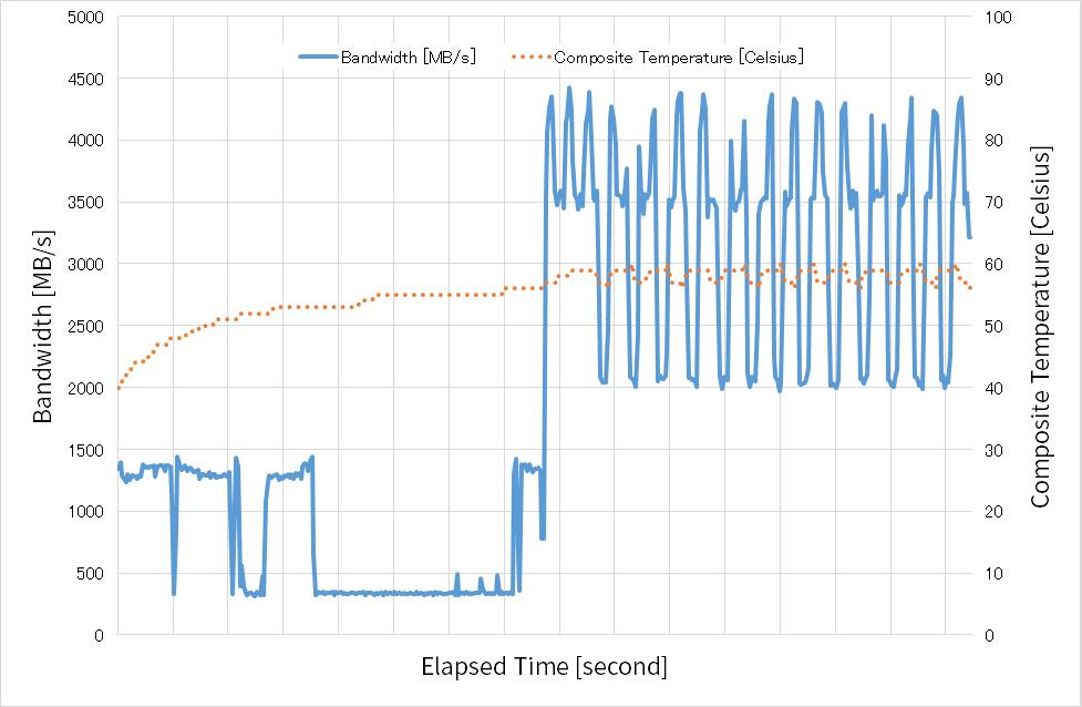 TMT1=摂氏60度、TMT2=摂氏70度の時の性能と温度の時間変化(SSD2)