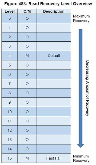 Read Recover Level説明図(NVMe仕様書より引用)
