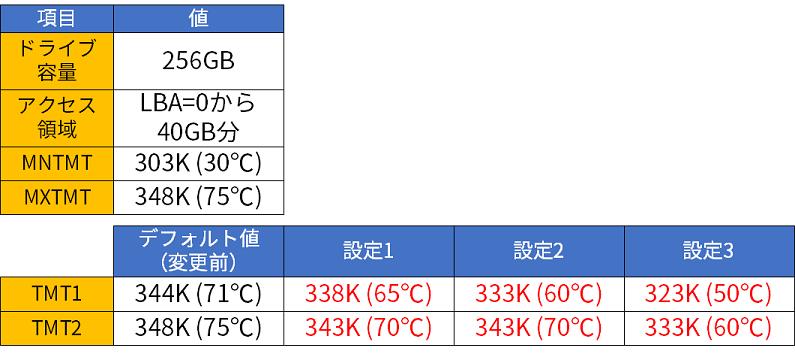 評価設定(SSD2)