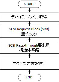 Readコマンド発行処理フローチャート(エラー処理除く)