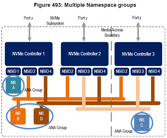 Asymmetric Namespace AccessとANA Groupのイメージ図(NVMe仕様書より引用)