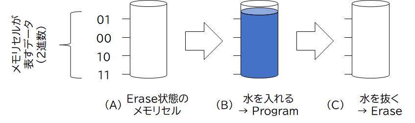 NANDフラッシュメモリのメモリセルとデータ書き換えのイメージ