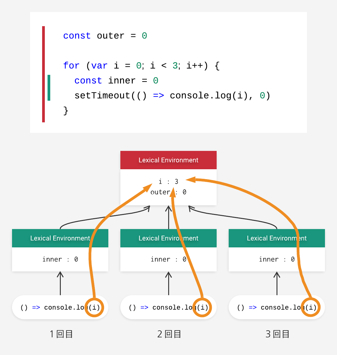 for-loop execution context.png