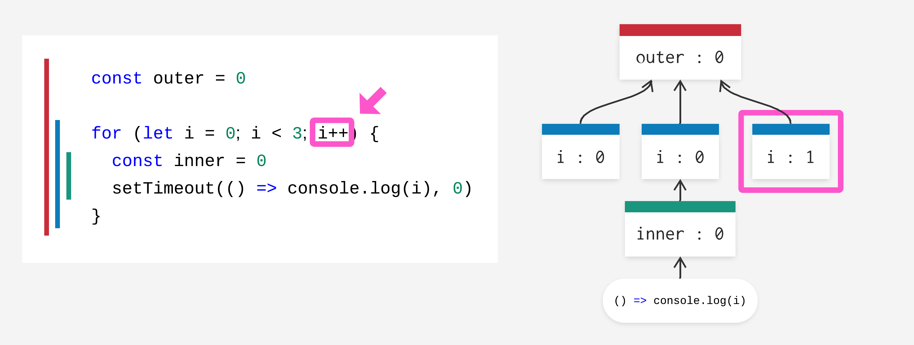 for-loop increment