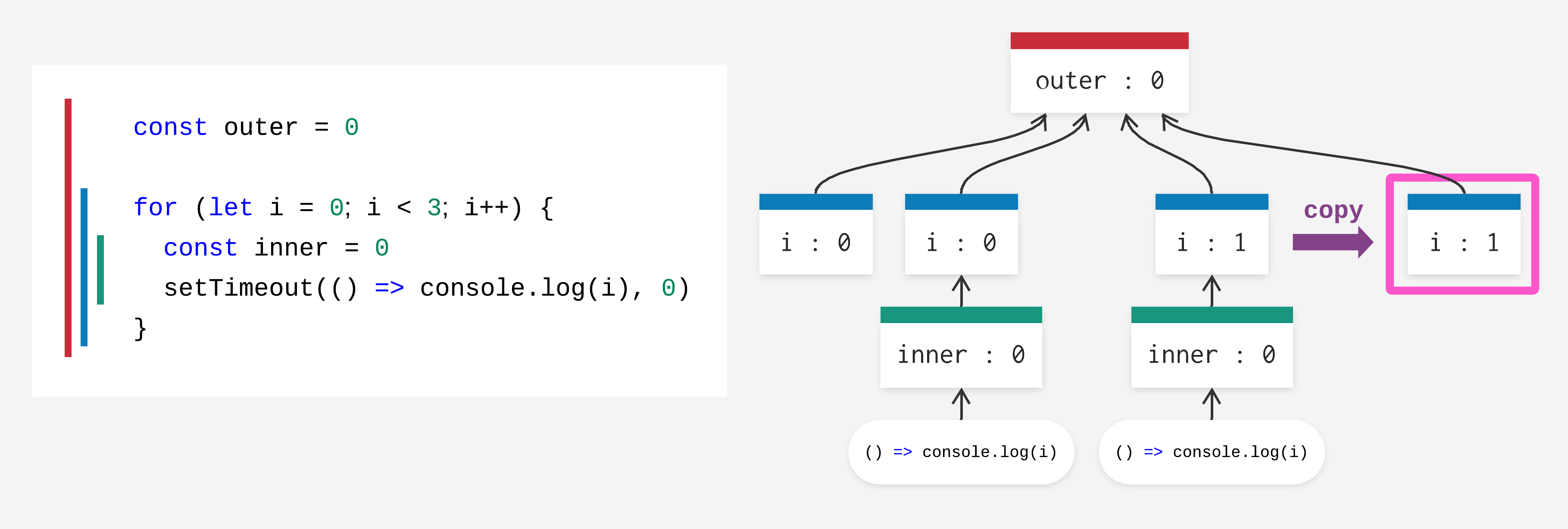 for-loop execution context9.png