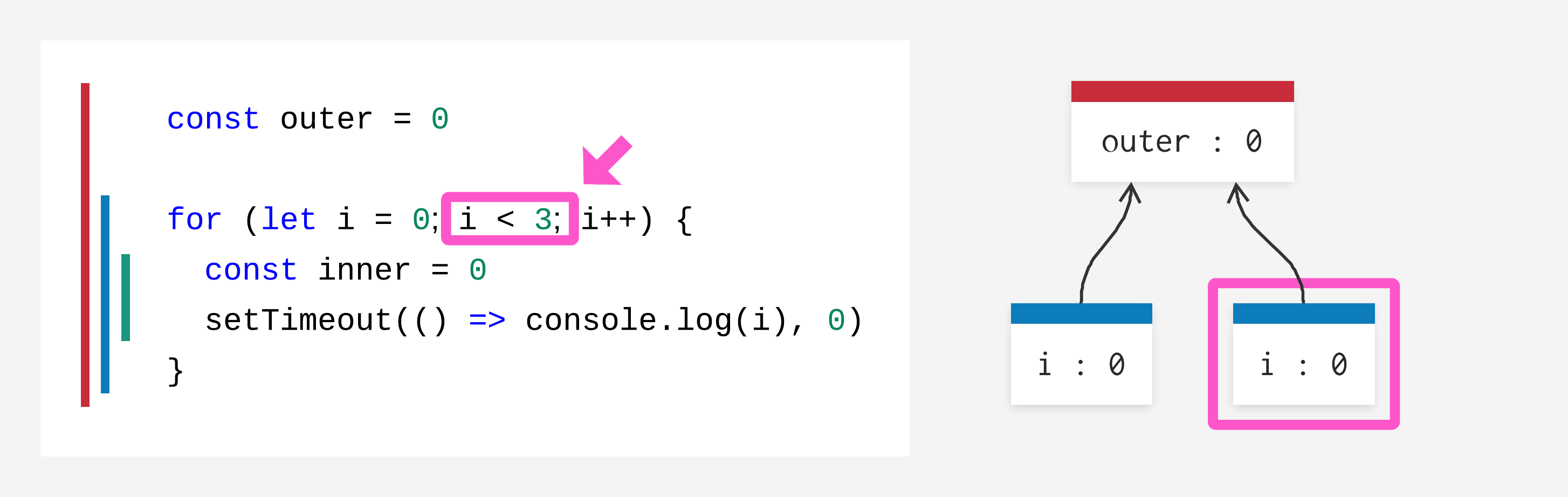 for-loop test