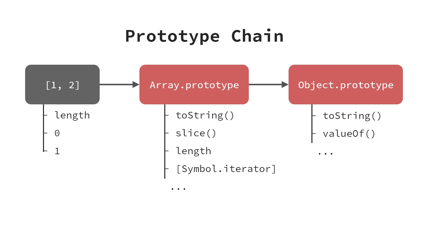 prototype chain.png