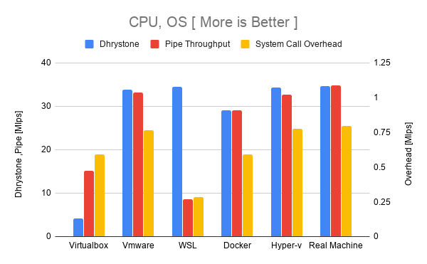 CPU, OS [ More is Better ].png
