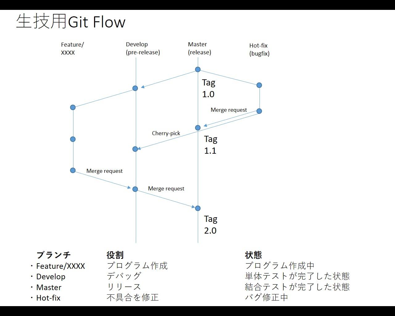生技用gitflow.png