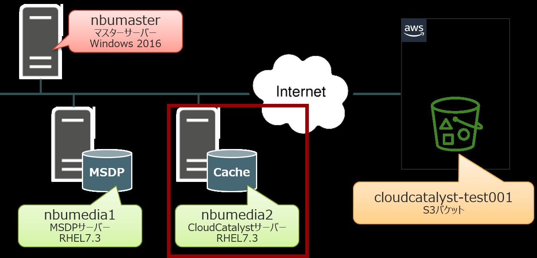 その3_サーバー復旧_CloudCatalystサーバー.png