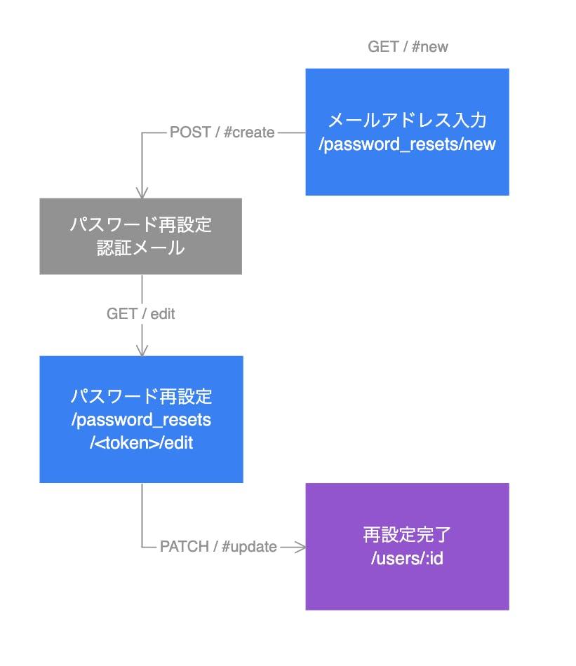 lantern_lantern_reset_password_sitemap.png
