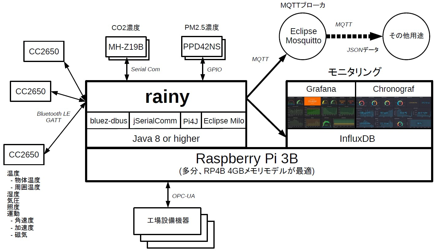 rainy_overview_2_jp.png