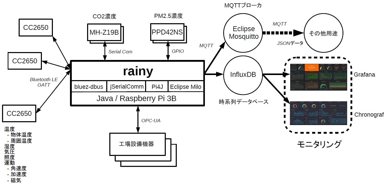 rainy_overview_0_jp.png