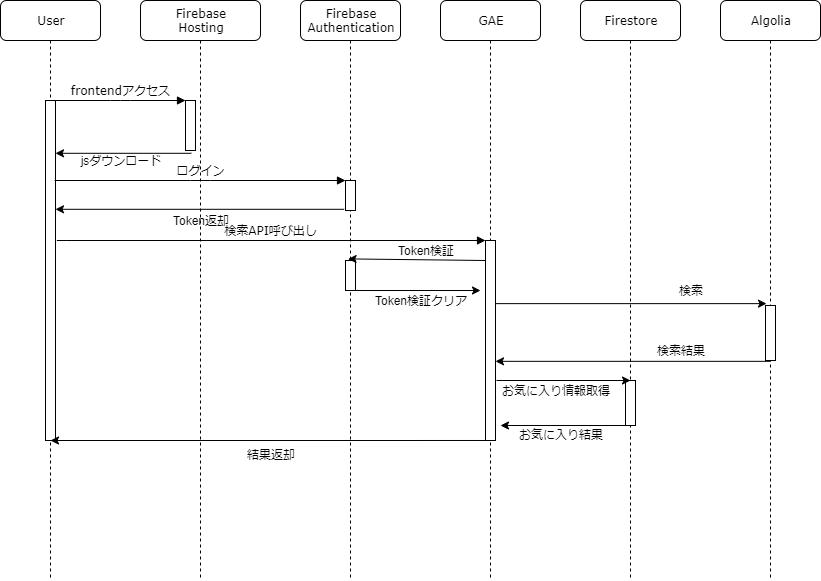 LogCrow-認証~ログ検索フロー.png