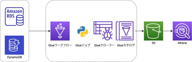 glue_dynamo.png