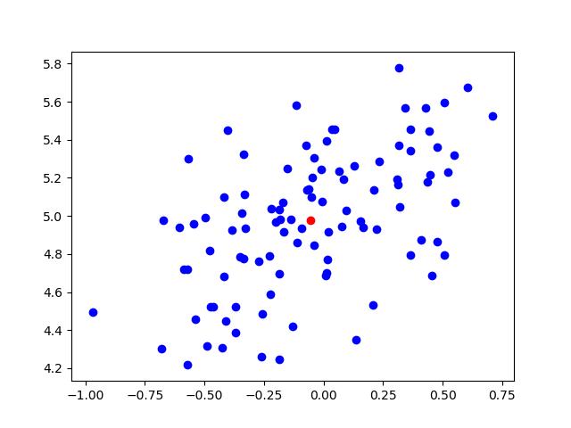 sample_gauss.png