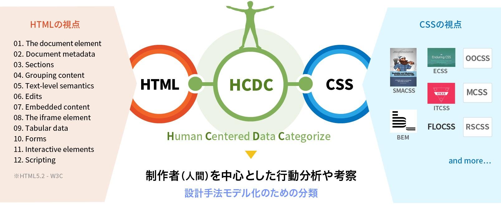 HCDCモデルの説明