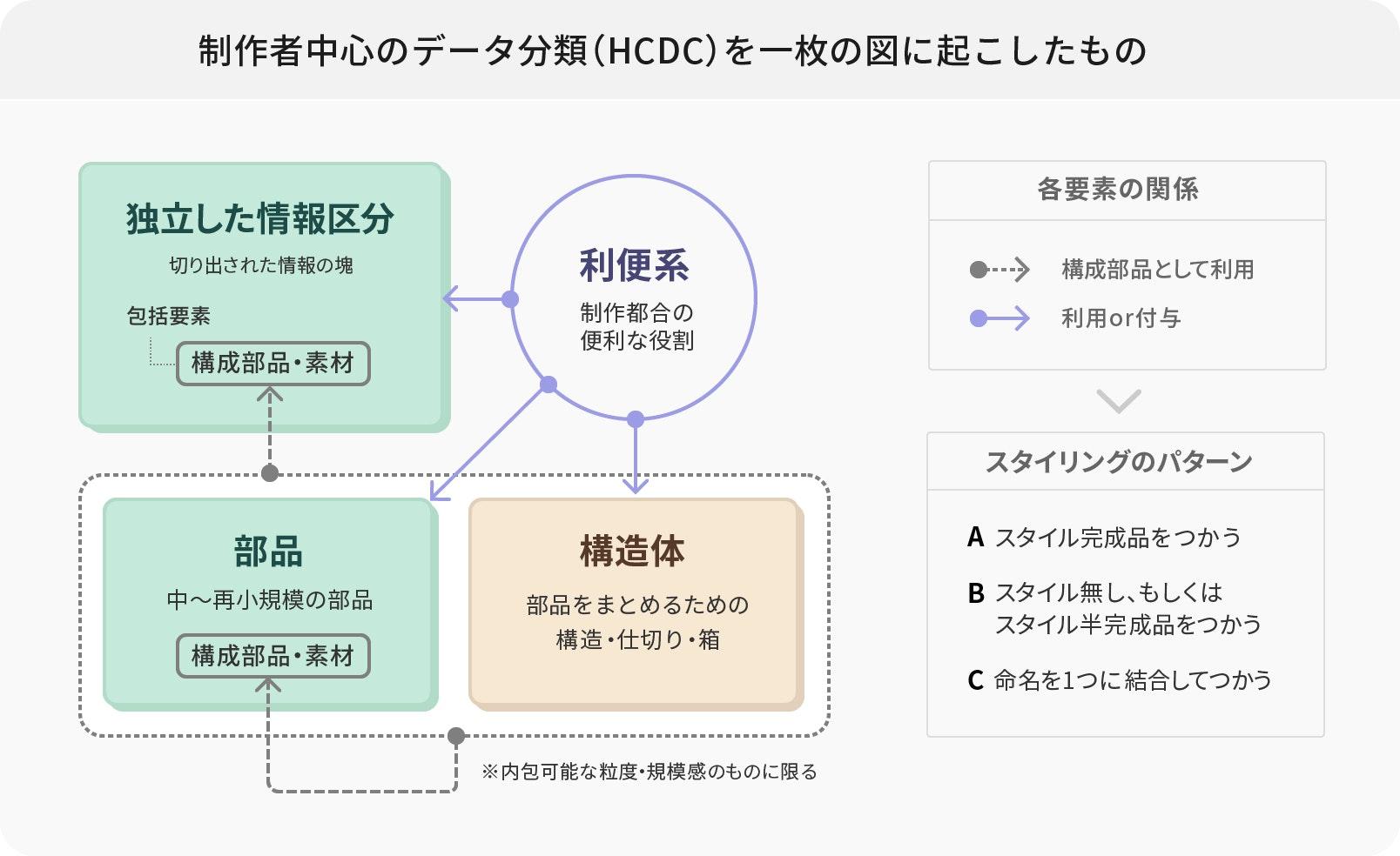 分類による概念図