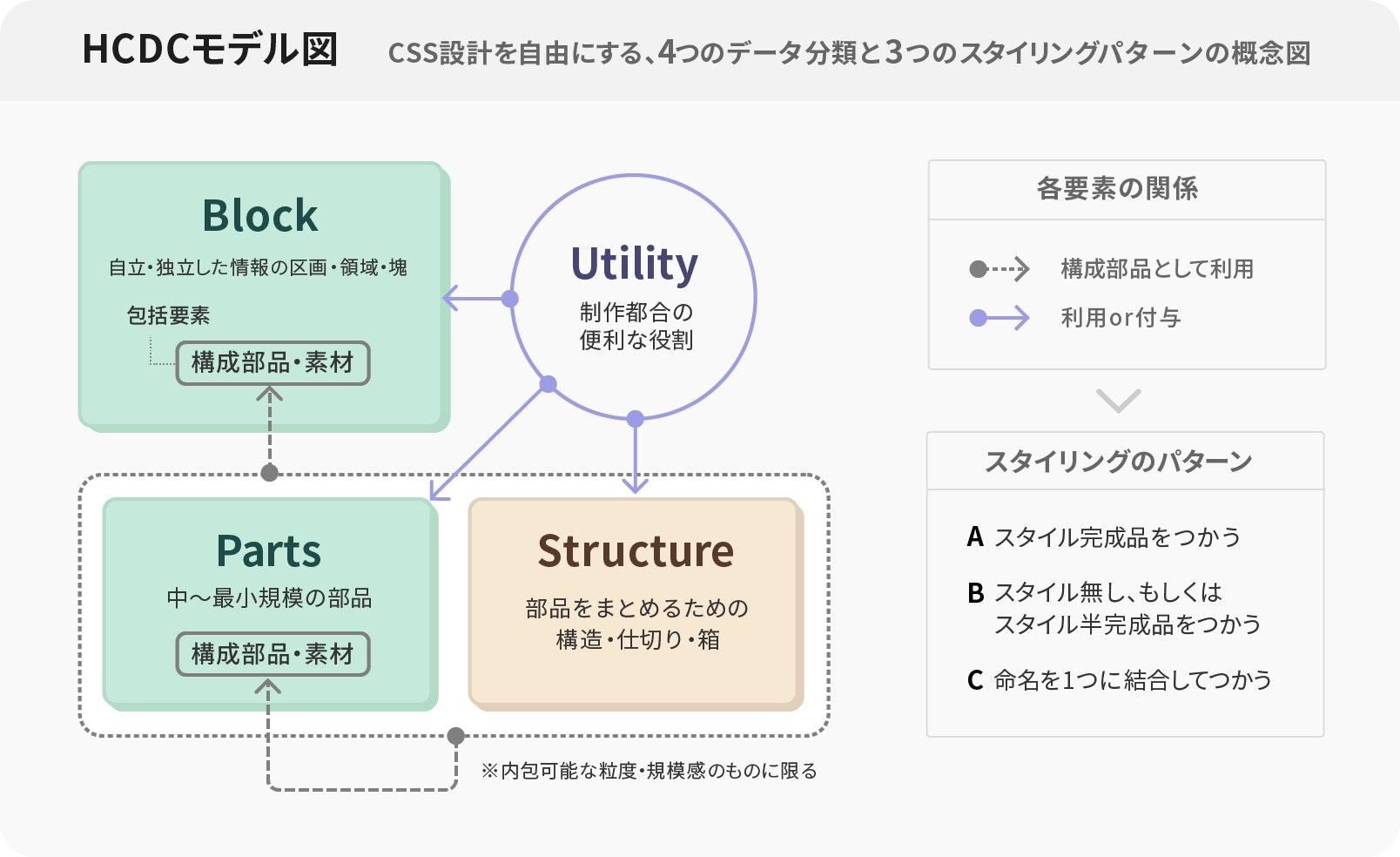 HCDCモデル図