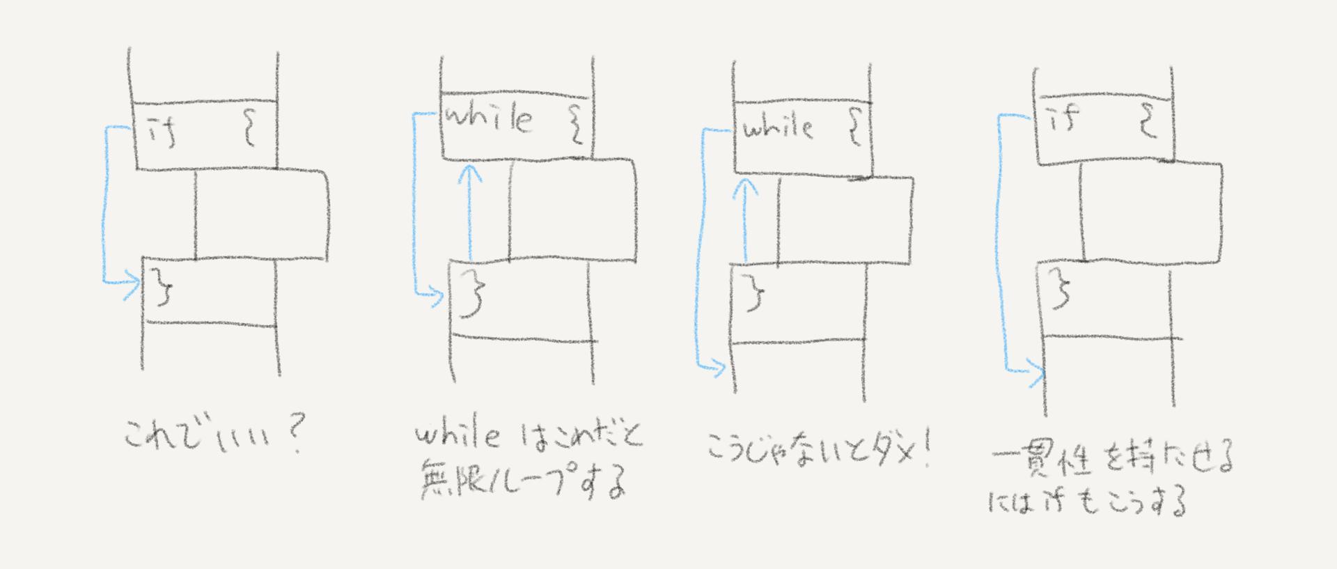 if の矢印の引き方