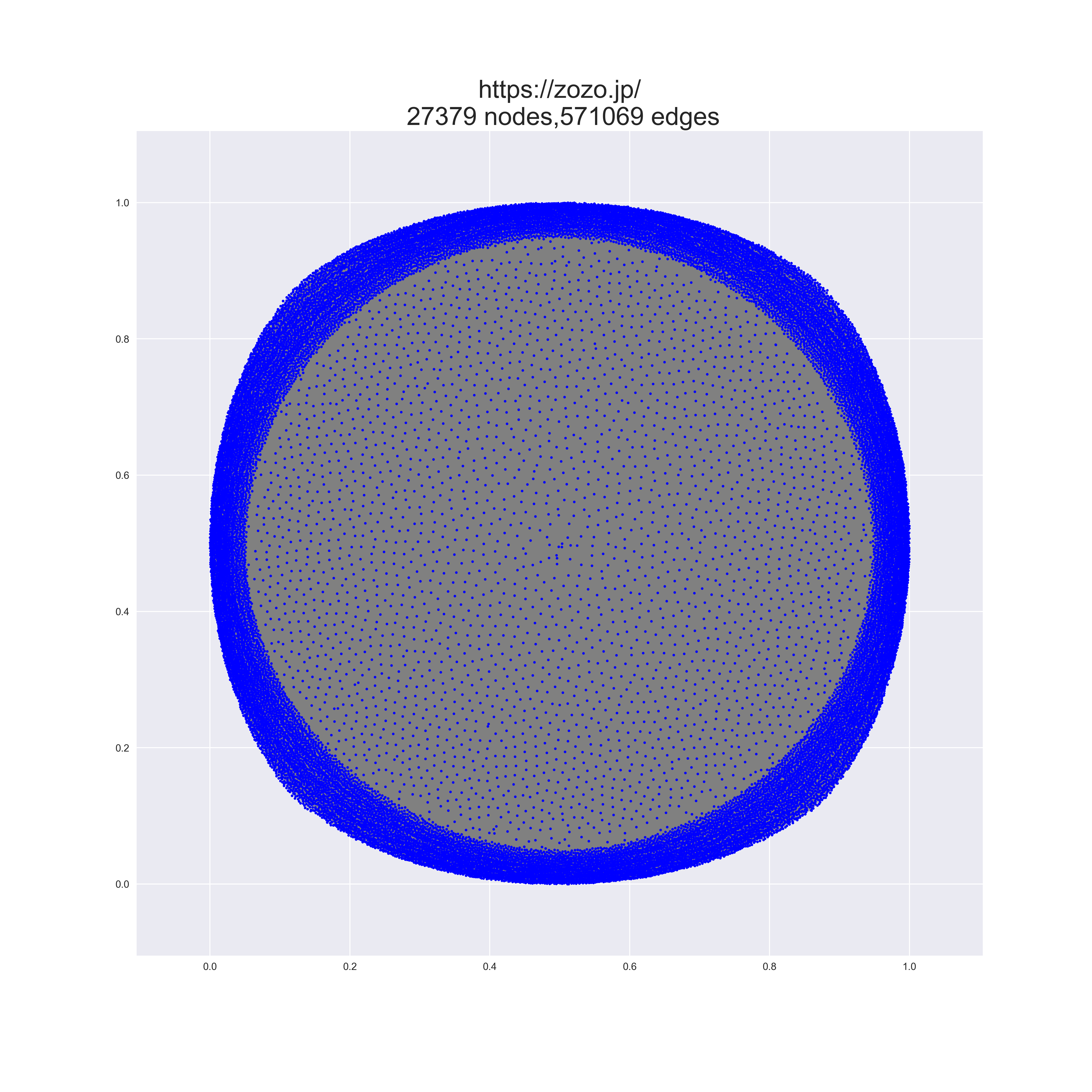 zozo_graph_simple.png