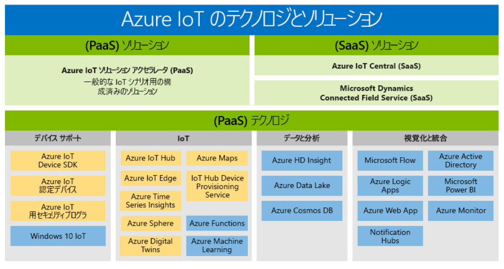 Azure IoT 比較.png