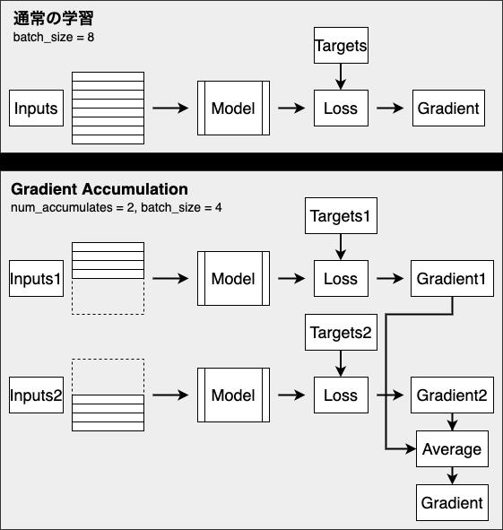 gradient_accumulation.png