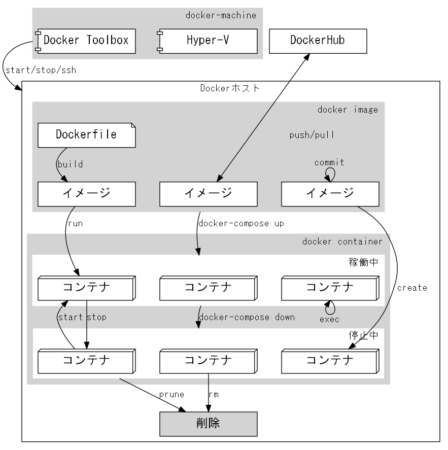 docker-overview-msgothic.png