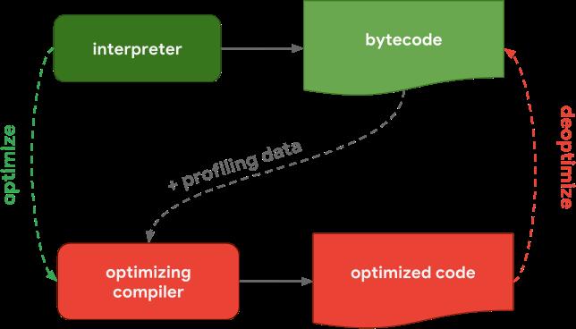 interpreter-optimizing-compiler-20180614.png