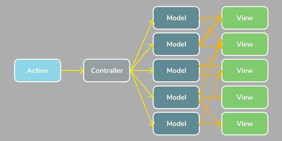 MVC_complex.png