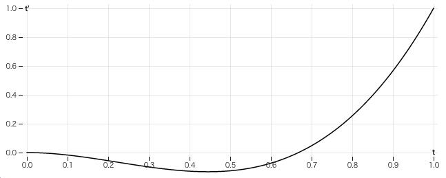 easeBackIn.overshoot(2.01).png