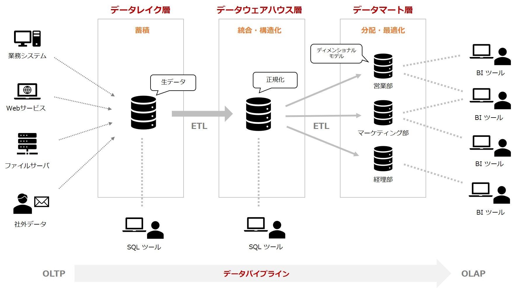 DataPlatform.jpg