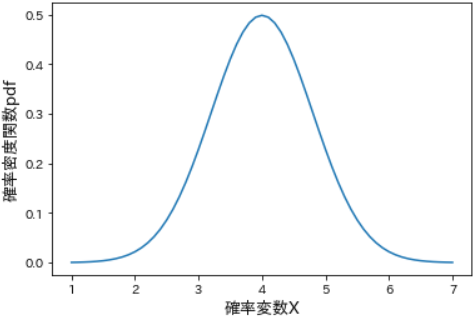 関数 分布