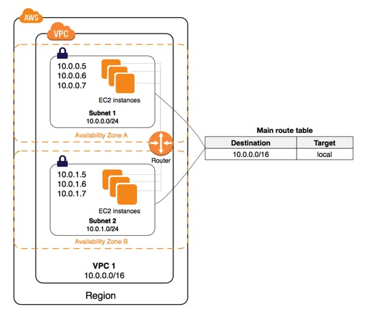 nondefault-vpc-diagram.png
