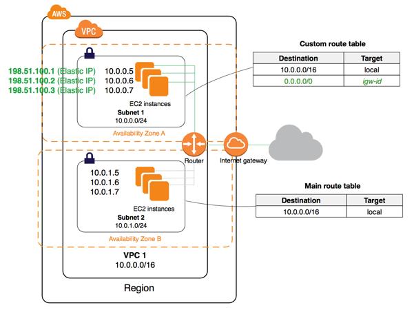 internet-gateway-diagram.png