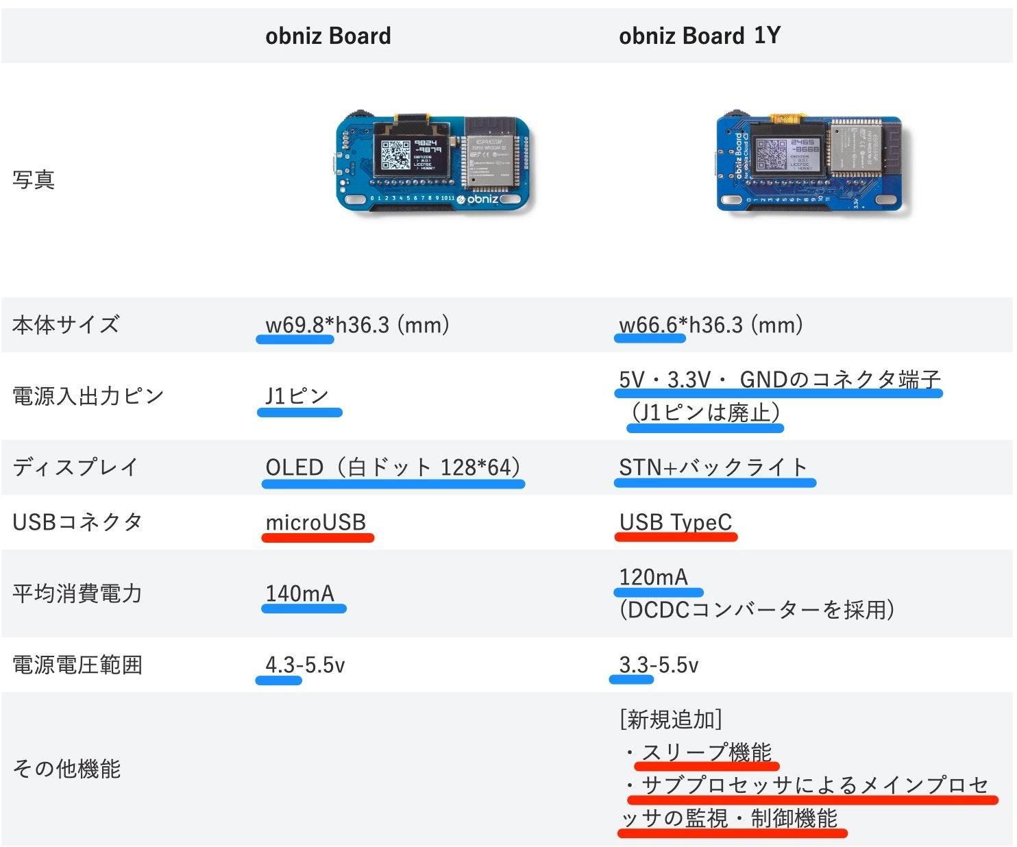 【予告】12_17_新商品_「obniz_Board_1Y」の販売を開始_–_blog_obniz_io.jpg